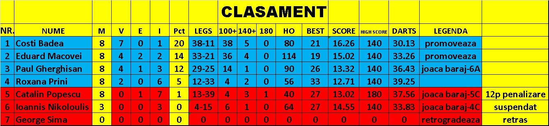 Clasament B-final