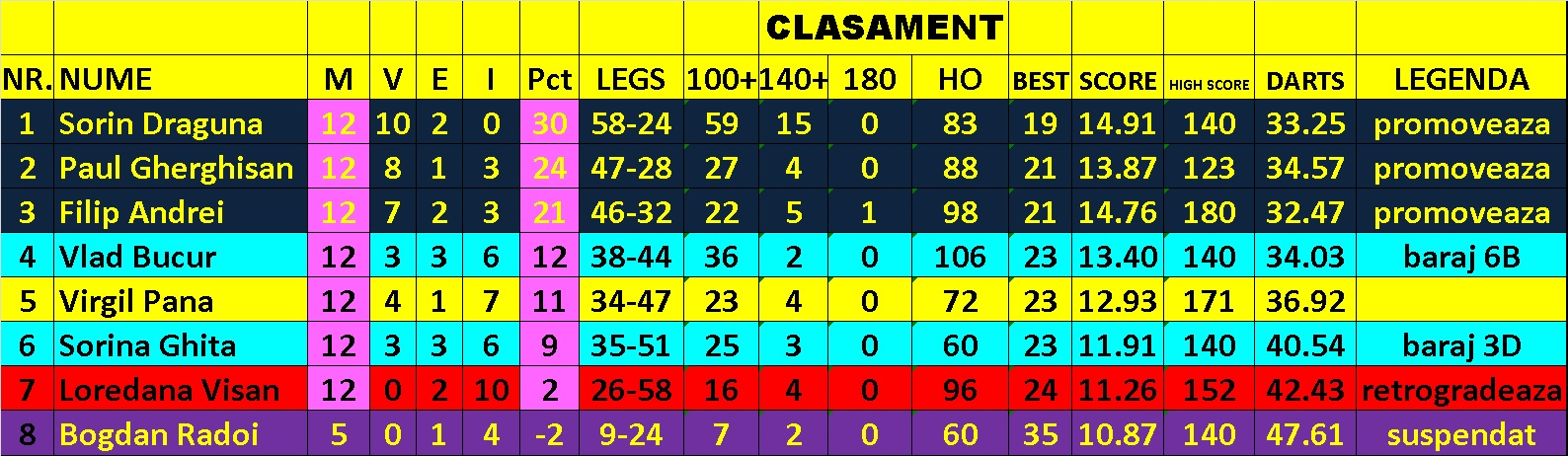 Clasament C-final