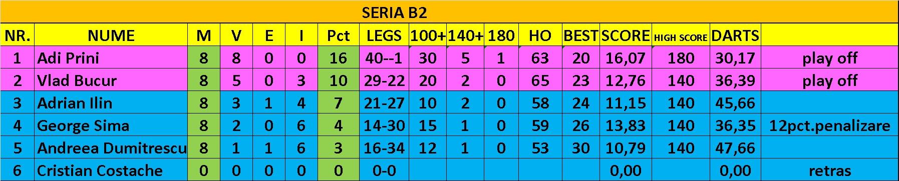 Divizia B2-final (2)