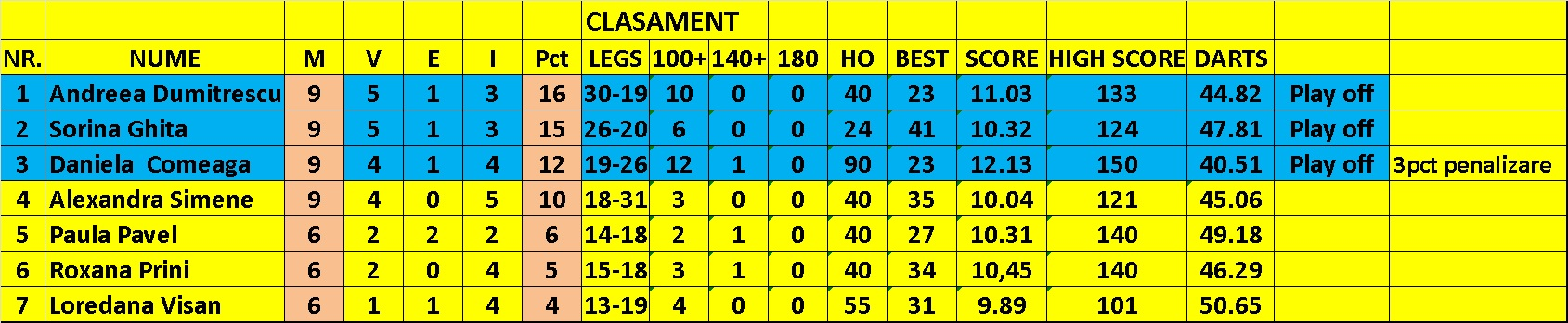 CLASAMENT Fete-final1