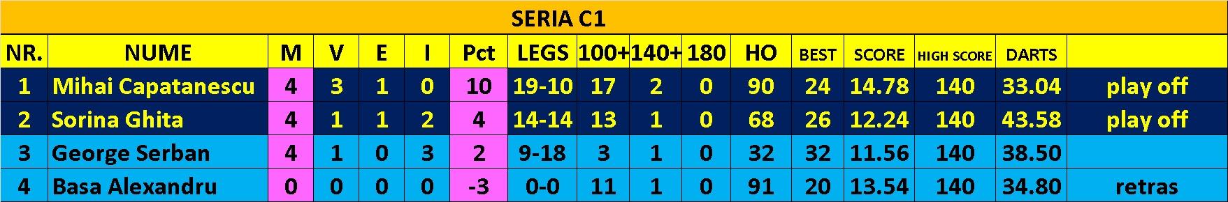 Divizia C1-final